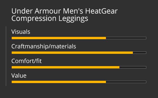 Under Armour Men's HeatGear Compression Leggings Review