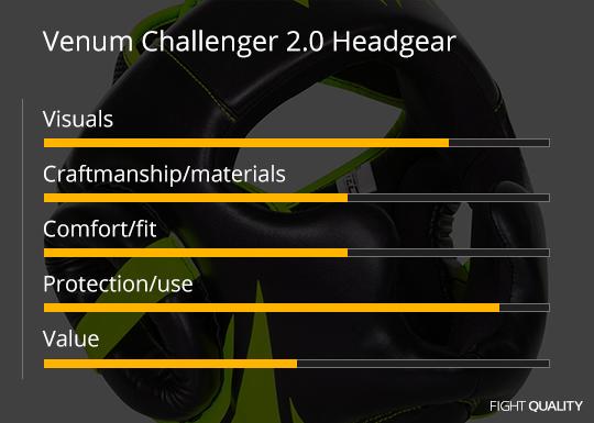 Venum Challenger 2.0 Headgear Review