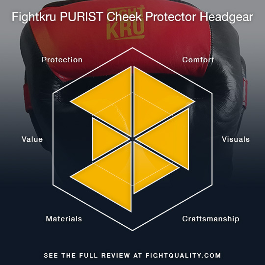 Fightkru PURIST Cheek Protector Headgear Review