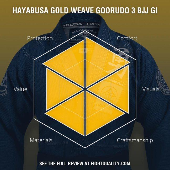 Hayabusa Gold Weave Goorudo 3 BJJ Gi Review